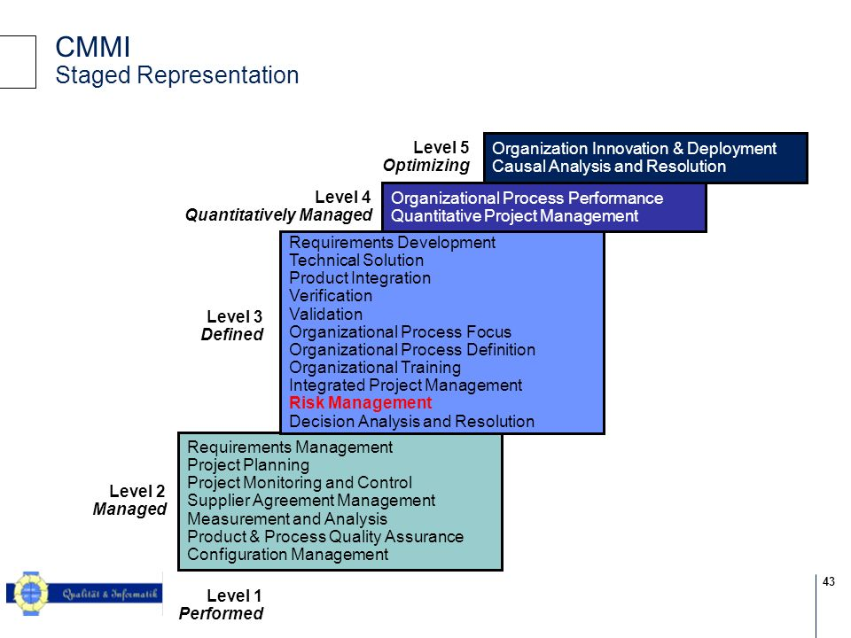 43 © 2004 KPMG Information Risk Management CMMI Staged Representation Requirements Management Project Planning Project Monitoring and Control Supplier