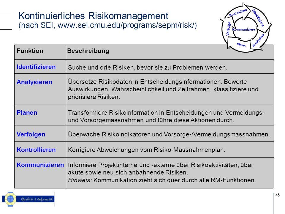 45 © 2004 KPMG Information Risk Management FunktionBeschreibung Identifizieren Suche und orte Risiken, bevor sie zu Problemen werden.