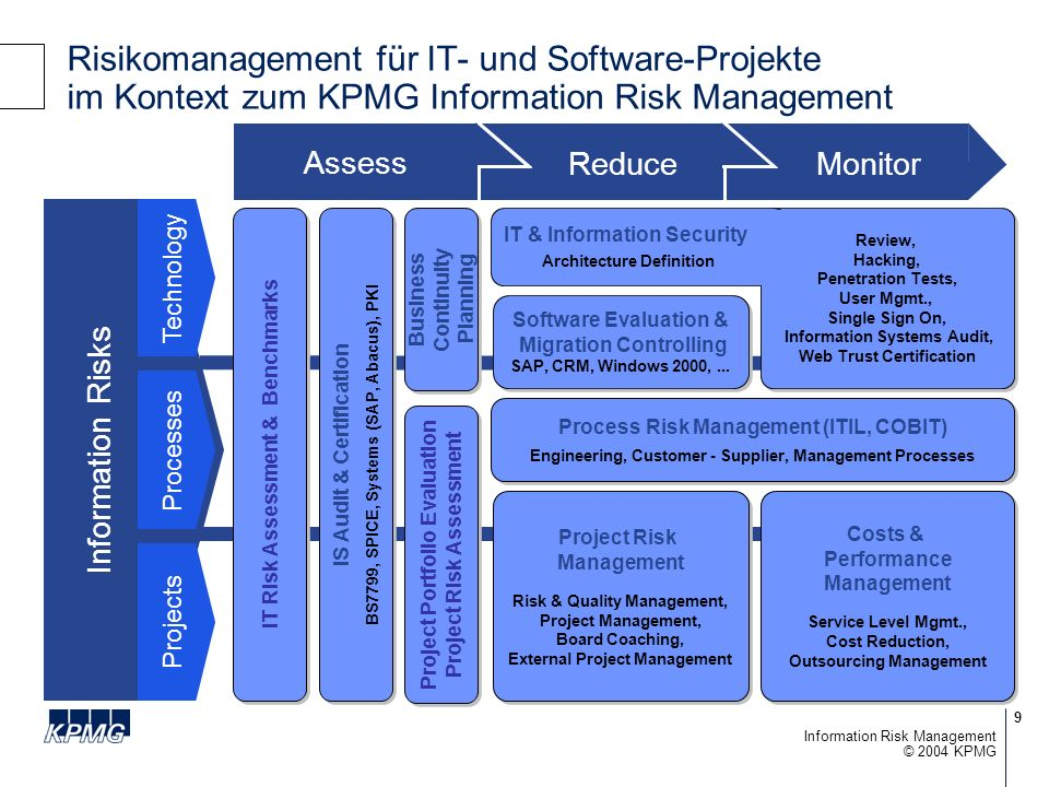 9 © 2004 KPMG Information Risk Management Risikomanagement für IT- und Software-Projekte im Kontext zum KPMG Information Risk Management Information Risks Technology Processes Projects Project Risk Management Risk & Quality Management, Project Management, Board Coaching, External Project Management Project Risk Management Risk & Quality Management, Project Management, Board Coaching, External Project Management Review, Hacking, Penetration Tests, User Mgmt., Single Sign On, Information Systems Audit, Web Trust Certification Costs & Performance Management Service Level Mgmt., Cost Reduction, Outsourcing Management Costs & Performance Management Service Level Mgmt., Cost Reduction, Outsourcing Management Software Evaluation & Migration Controlling SAP, CRM, Windows 2000,...