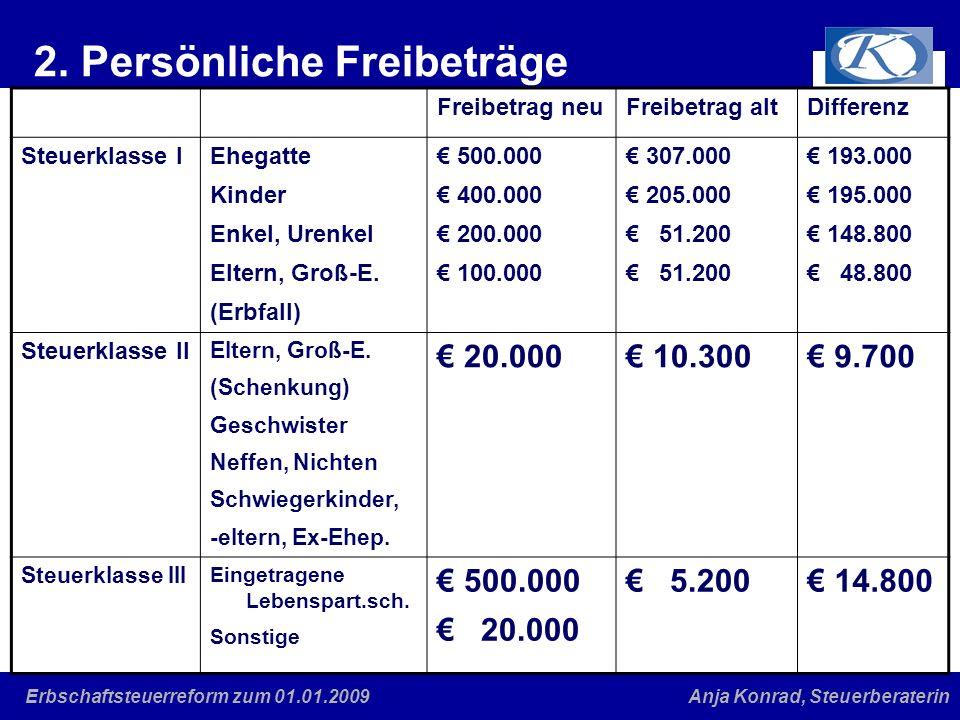 Eine gute Verbindung Anja Konrad, SteuerberaterinErbschaftsteuerreform zum 01.01.2009 2. Persönliche Freibeträge Freibetrag neuFreibetrag altDifferenz