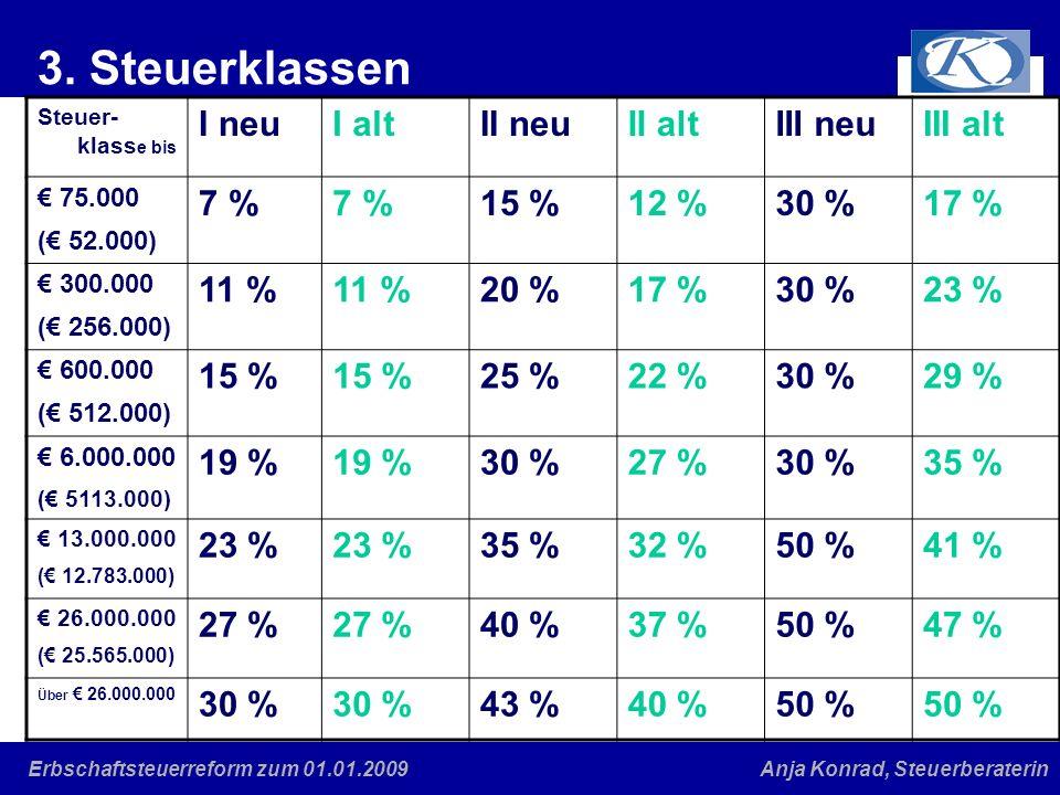Eine gute Verbindung Anja Konrad, SteuerberaterinErbschaftsteuerreform zum 01.01.2009 4.