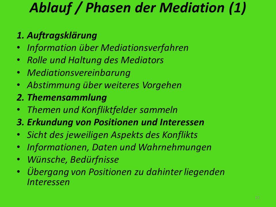 Ablauf / Phasen der Mediation (1) 1. Auftragsklärung Information über Mediationsverfahren Rolle und Haltung des Mediators Mediationsvereinbarung Absti