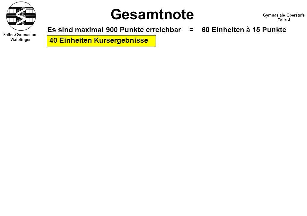 Salier-Gymnasium Waiblingen Gesamtnote Gymnasiale Oberstufe Folie 4 Es sind maximal 900 Punkte erreichbar = 60 Einheiten à 15 Punkte 40 Einheiten Kursergebnisse