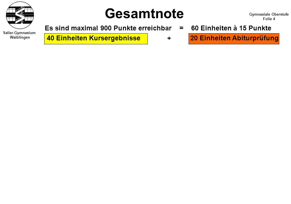 Salier-Gymnasium Waiblingen Gesamtnote Gymnasiale Oberstufe Folie 4 Es sind maximal 900 Punkte erreichbar = 60 Einheiten à 15 Punkte 40 Einheiten Kursergebnisse + 20 Einheiten Abiturprüfung