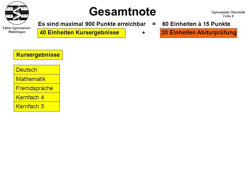 Salier-Gymnasium Waiblingen Gesamtnote Gymnasiale Oberstufe Folie 4 Es sind maximal 900 Punkte erreichbar = 60 Einheiten à 15 Punkte 40 Einheiten Kurs
