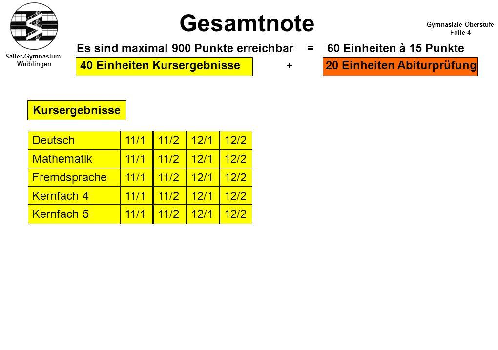 12/112/211/1 Salier-Gymnasium Waiblingen Gesamtnote Gymnasiale Oberstufe Folie 4 Es sind maximal 900 Punkte erreichbar = 60 Einheiten à 15 Punkte 40 E