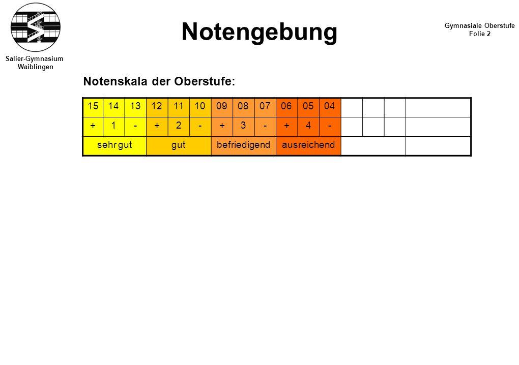Salier-Gymnasium Waiblingen Notengebung Gymnasiale Oberstufe Folie 2 Notenskala der Oberstufe: 151413121110090807060504 +1-+2-+3-+4- sehr gutgutbefriedigendausreichend