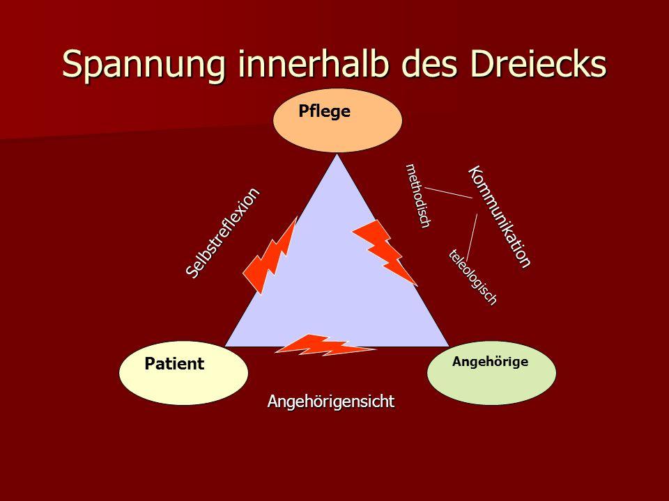 Spannung innerhalb des Dreiecks Patient Pflege Angehörige Kommunikation Angehörigensicht Selbstreflexion methodisch teleologisch