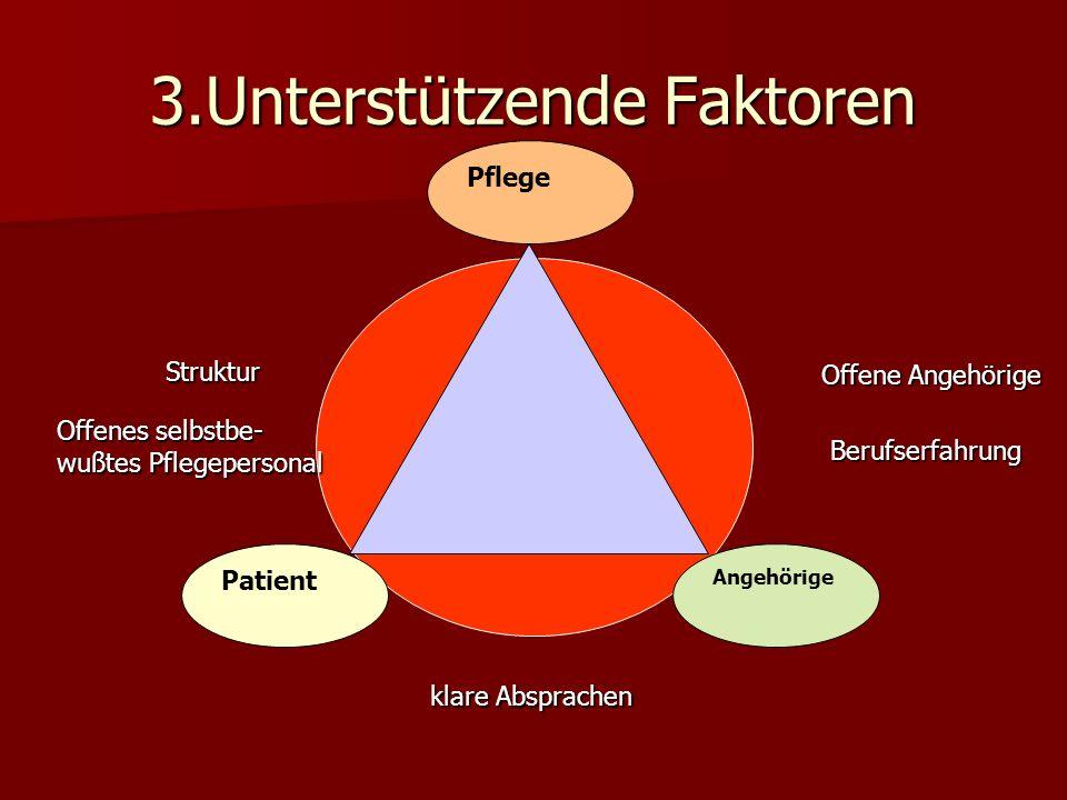 3.Unterstützende Faktoren Patient Pflege Angehörige Offenes selbstbe- wußtes Pflegepersonal Berufserfahrung Struktur Offene Angehörige klare Absprache