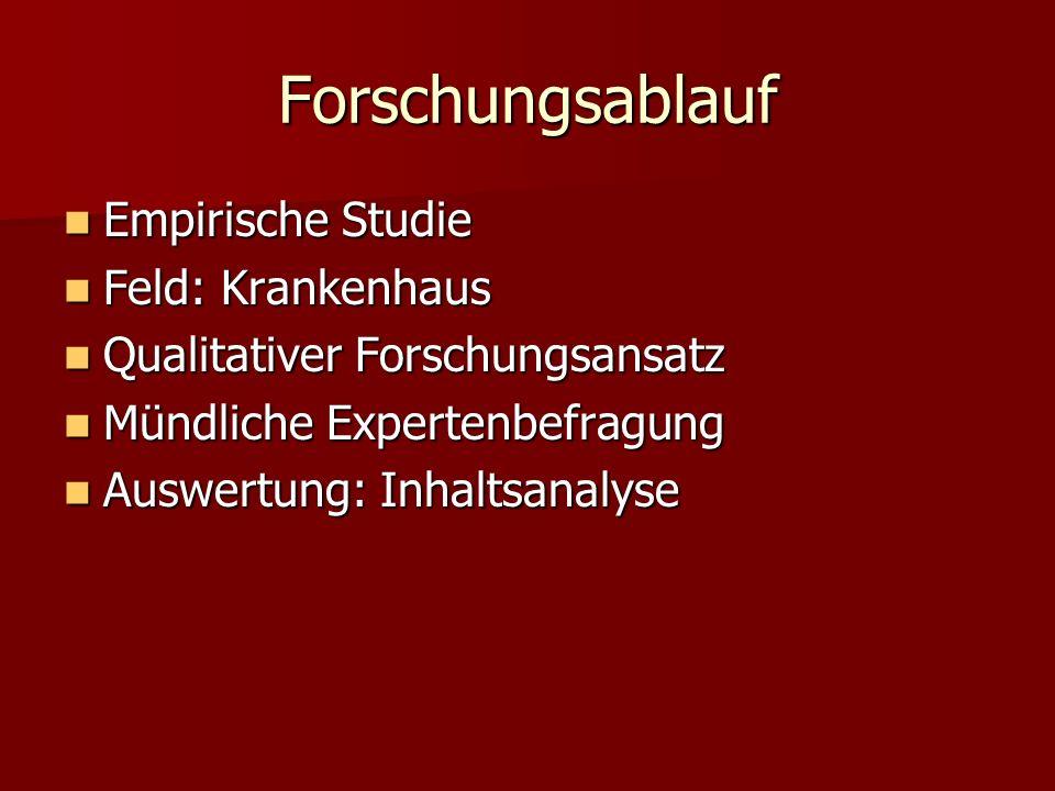 Forschungsablauf Empirische Studie Empirische Studie Feld: Krankenhaus Feld: Krankenhaus Qualitativer Forschungsansatz Qualitativer Forschungsansatz M