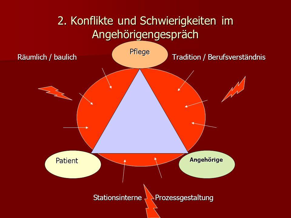 2. Konflikte und Schwierigkeiten im Angehörigengespräch Räumlich / baulich Tradition / Berufsverständnis Patient Pflege Angehörige Stationsinterne Pro