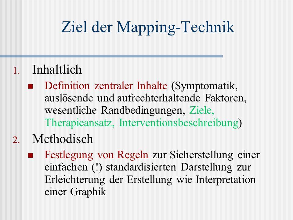 Ziel der Mapping-Technik 1. Inhaltlich Definition zentraler Inhalte (Symptomatik, auslösende und aufrechterhaltende Faktoren, wesentliche Randbedingun