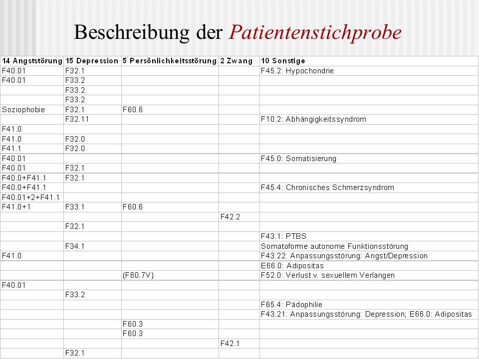Beschreibung der Patientenstichprobe 15 Depressionsymptomatik 14 Angstsymptomatik 10 Sonstige 5 Persönlichkeitsstörungen 2 Zwangsstörungen