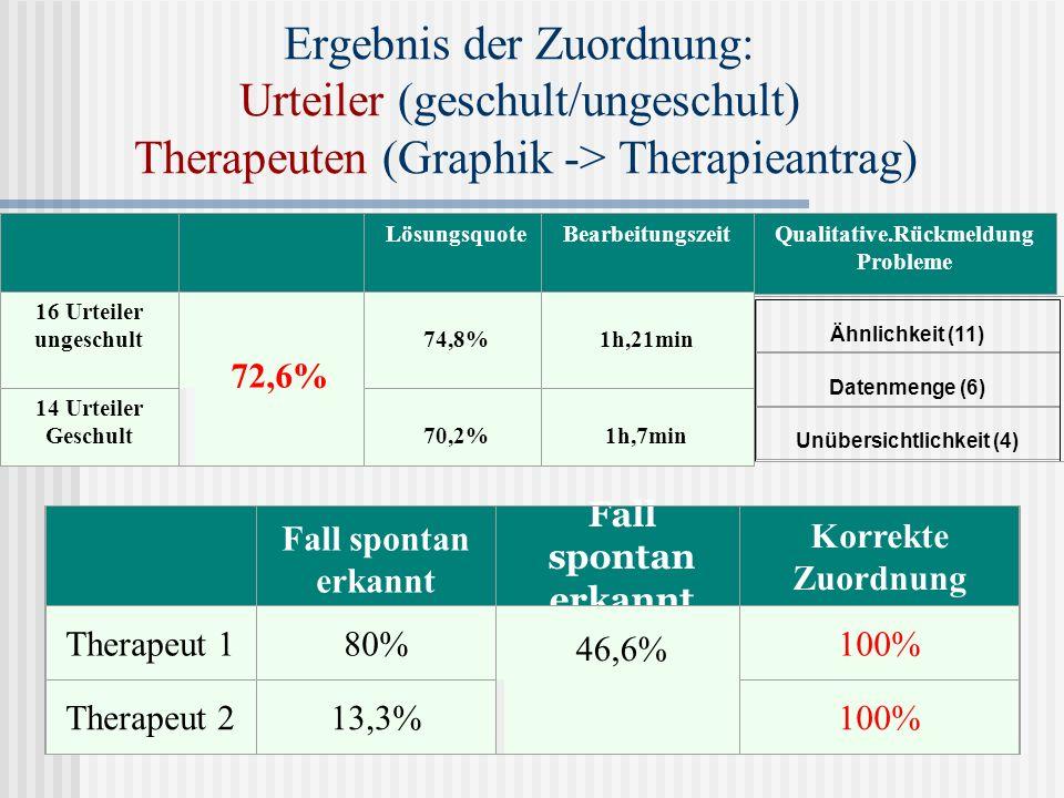 Ergebnis der Zuordnung: Urteiler (geschult/ungeschult) Therapeuten (Graphik -> Therapieantrag) Qualitative.Rückmeldung Probleme 16 Urteiler ungeschult