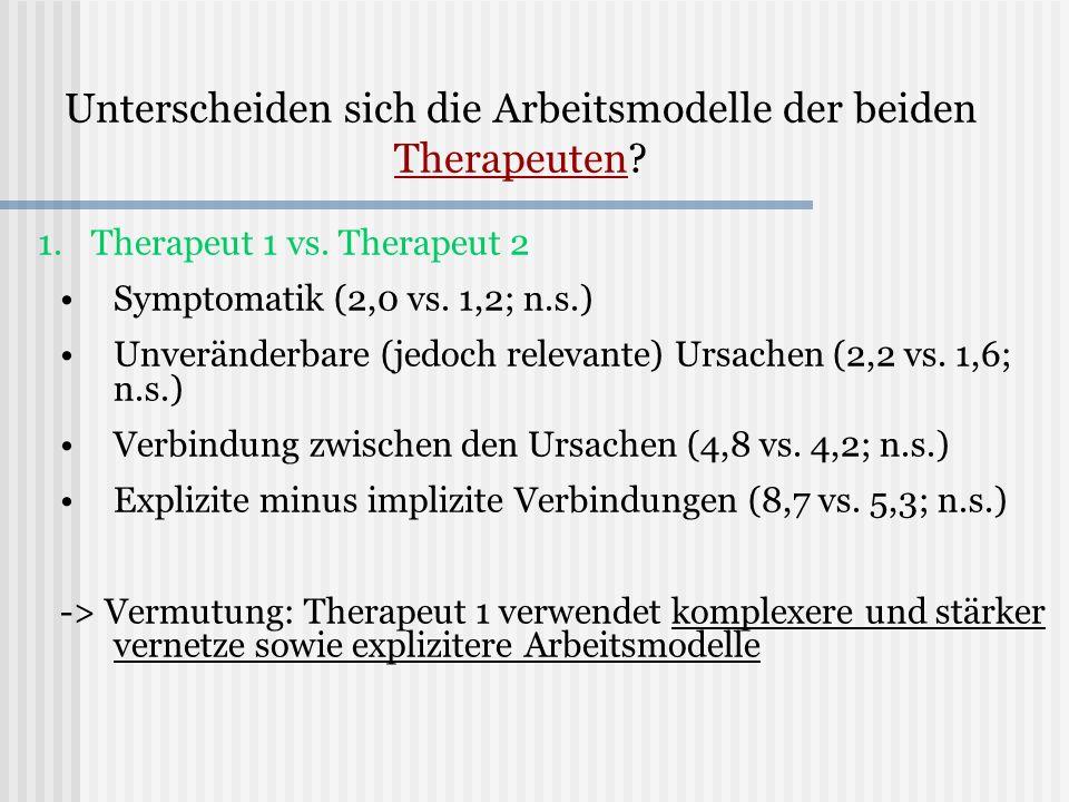 Unterscheiden sich die Arbeitsmodelle der beiden Therapeuten? 1. 1.Therapeut 1 vs. Therapeut 2 Symptomatik (2,0 vs. 1,2; n.s.) Unveränderbare (jedoch