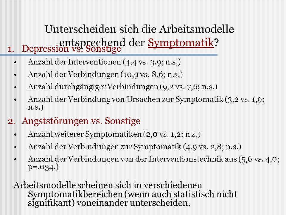 Unterscheiden sich die Arbeitsmodelle entsprechend der Symptomatik? 1. 1.Depression vs. Sonstige Anzahl der Interventionen (4,4 vs. 3.9; n.s.) Anzahl