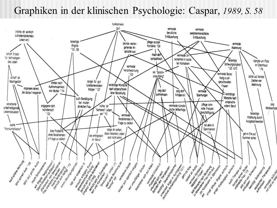 Graphiken in der klinischen Psychologie: Schipeck,1986, S.88