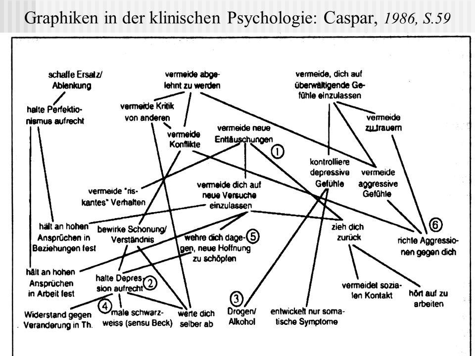 Graphiken in der klinischen Psychologie: Caspar, 1986, S.59