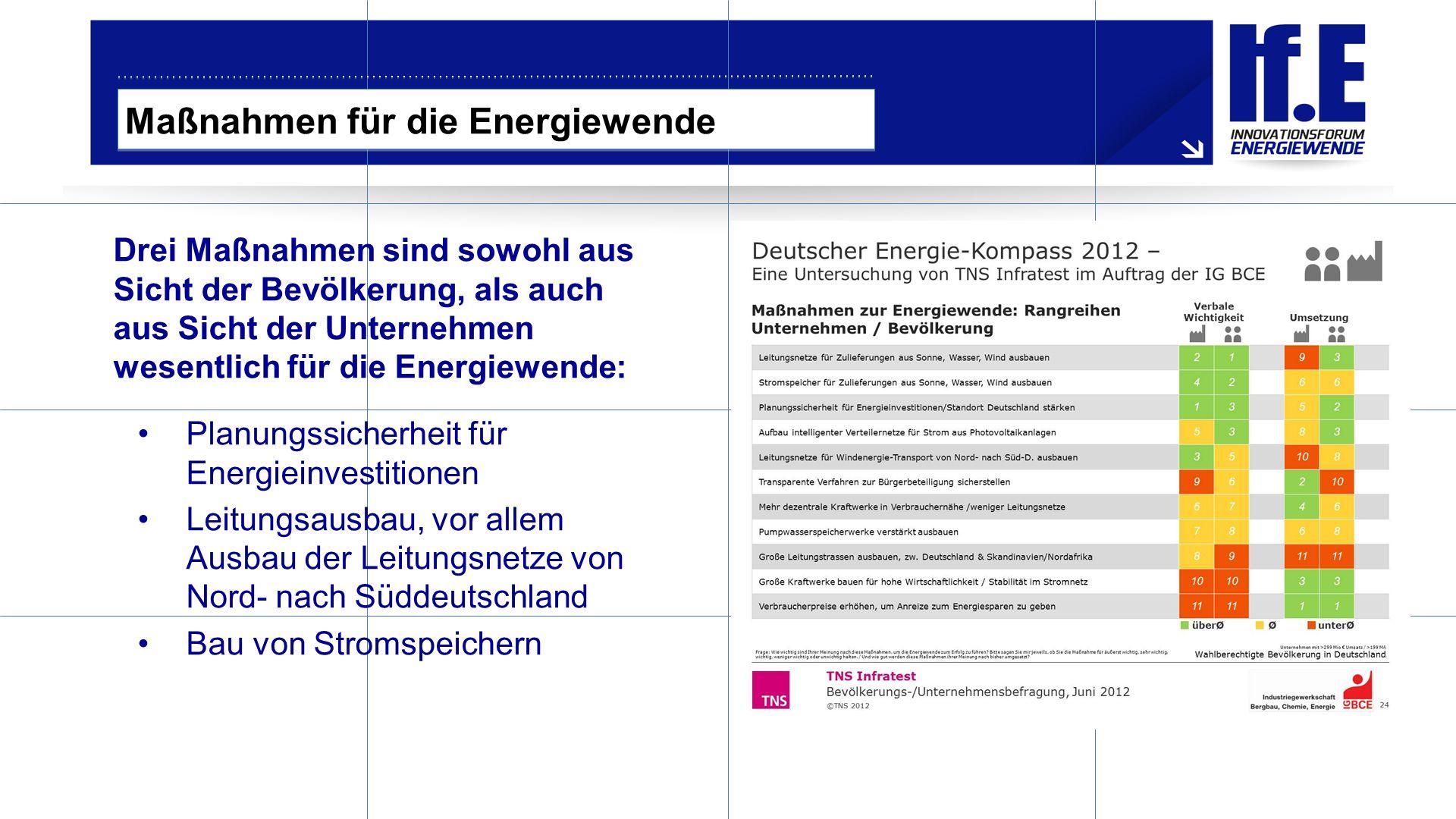 Maßnahmen für die Energiewende Drei Maßnahmen sind sowohl aus Sicht der Bevölkerung, als auch aus Sicht der Unternehmen wesentlich für die Energiewende: Planungssicherheit für Energieinvestitionen Leitungsausbau, vor allem Ausbau der Leitungsnetze von Nord- nach Süddeutschland Bau von Stromspeichern