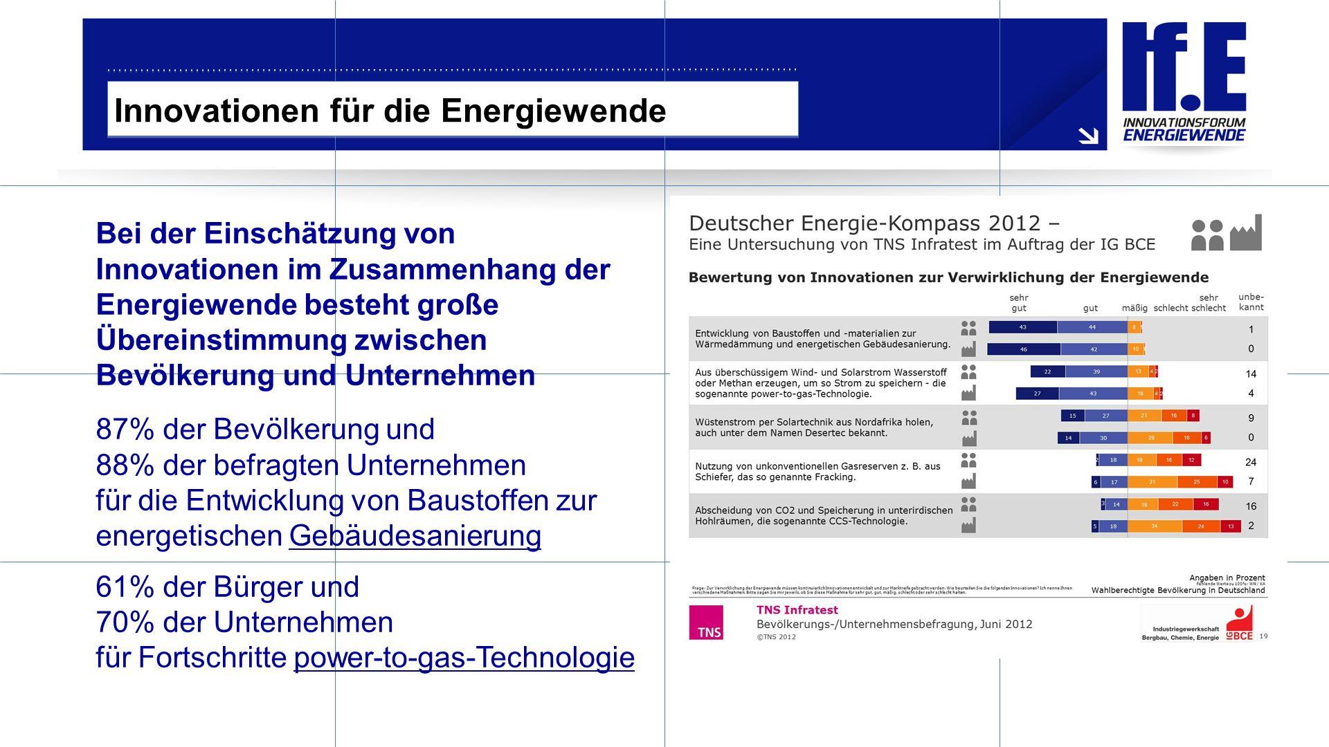 Bei der Einschätzung von Innovationen im Zusammenhang der Energiewende besteht große Übereinstimmung zwischen Bevölkerung und Unternehmen 87% der Bevölkerung und 88% der befragten Unternehmen für die Entwicklung von Baustoffen zur energetischen Gebäudesanierung 61% der Bürger und 70% der Unternehmen für Fortschritte power-to-gas-Technologie Innovationen für die Energiewende