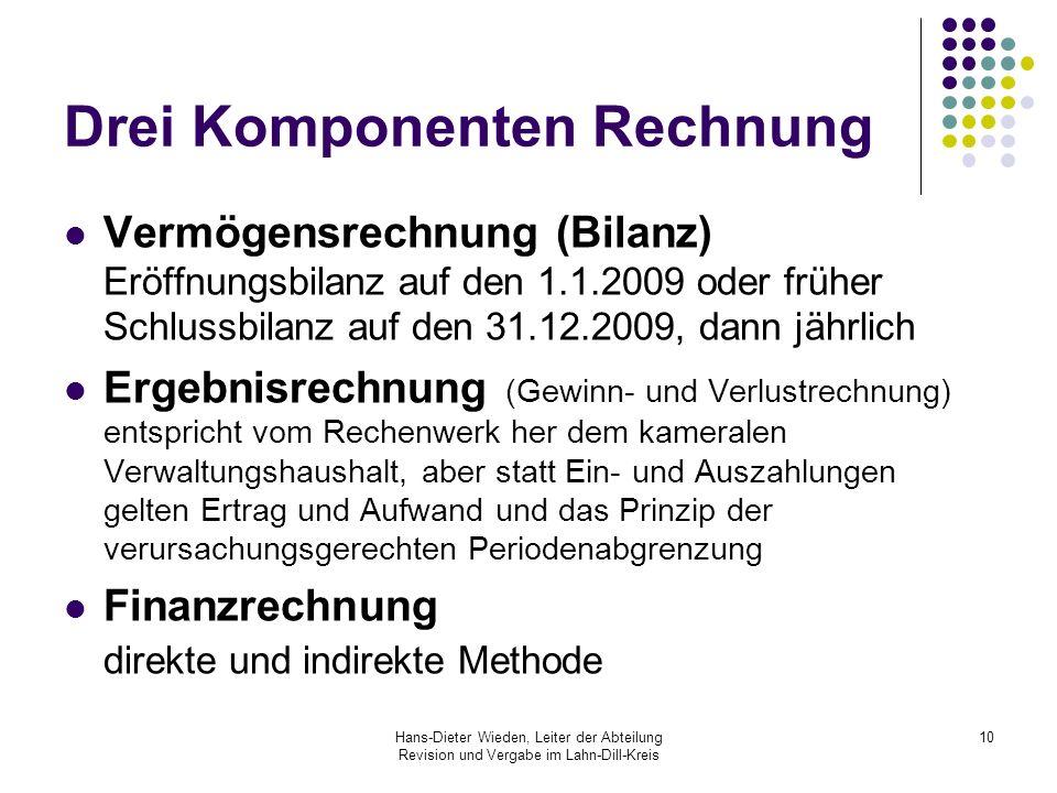 Hans-Dieter Wieden, Leiter der Abteilung Revision und Vergabe im Lahn-Dill-Kreis 10 Drei Komponenten Rechnung Vermögensrechnung (Bilanz) Eröffnungsbil
