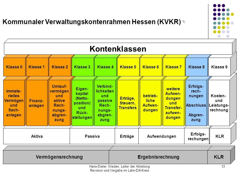 Hans-Dieter Wieden, Leiter der Abteilung Revision und Vergabe im Lahn-Dill-Kreis 13 Kommunaler Verwaltungskontenrahmen Hessen (KVKR) 1) Vermögensrechn