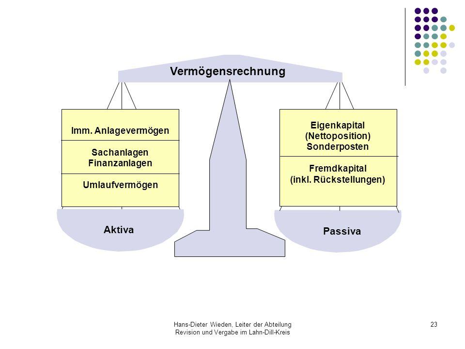 Hans-Dieter Wieden, Leiter der Abteilung Revision und Vergabe im Lahn-Dill-Kreis 23 Vermögensrechnung (Bilanz) Imm. Anlagevermögen Sachanlagen Finanza