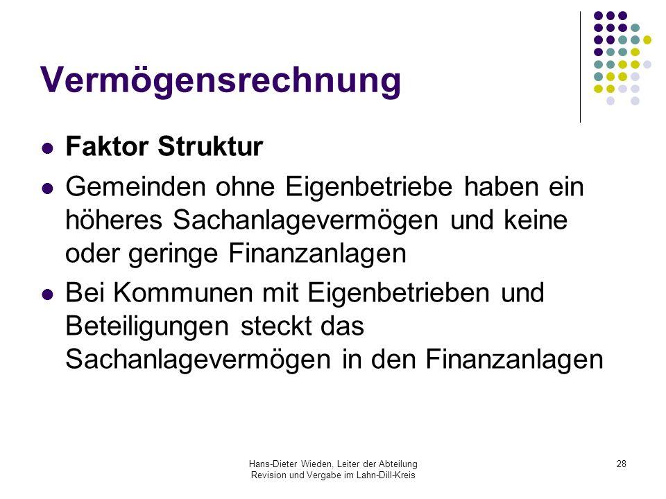 Hans-Dieter Wieden, Leiter der Abteilung Revision und Vergabe im Lahn-Dill-Kreis 28 Vermögensrechnung Faktor Struktur Gemeinden ohne Eigenbetriebe hab