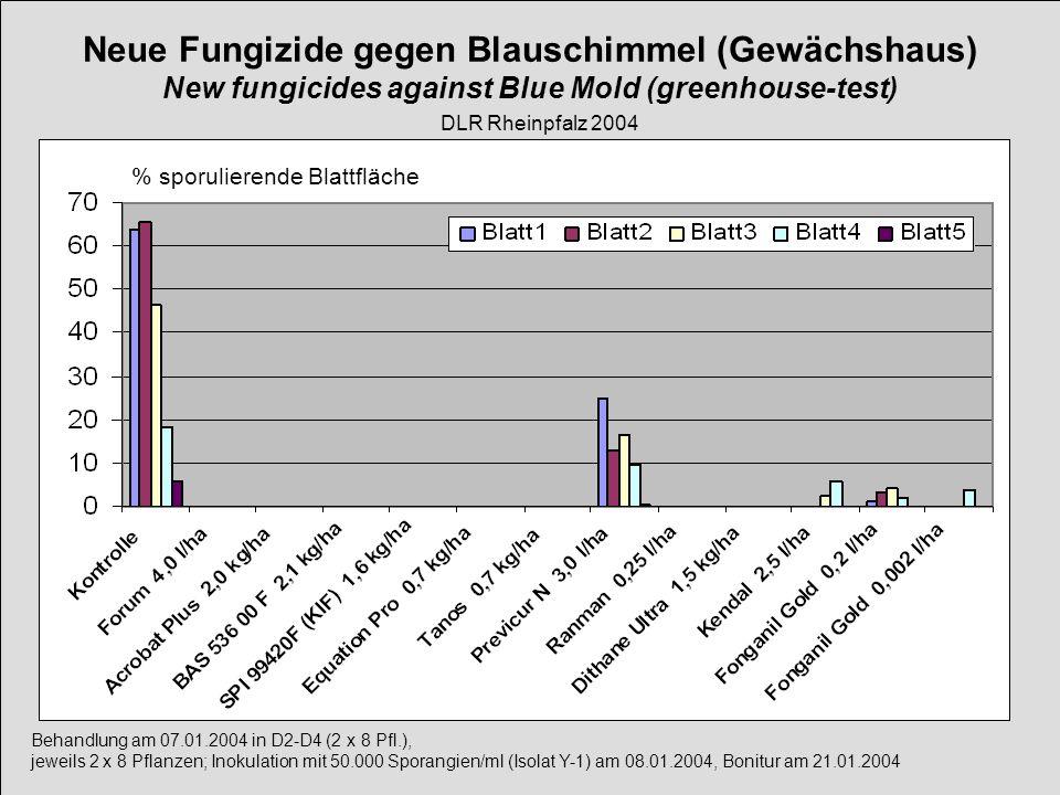 Behandlung am 07.01.2004 in D2-D4 (2 x 8 Pfl.), jeweils 2 x 8 Pflanzen; Inokulation mit 50.000 Sporangien/ml (Isolat Y-1) am 08.01.2004, Bonitur am 21
