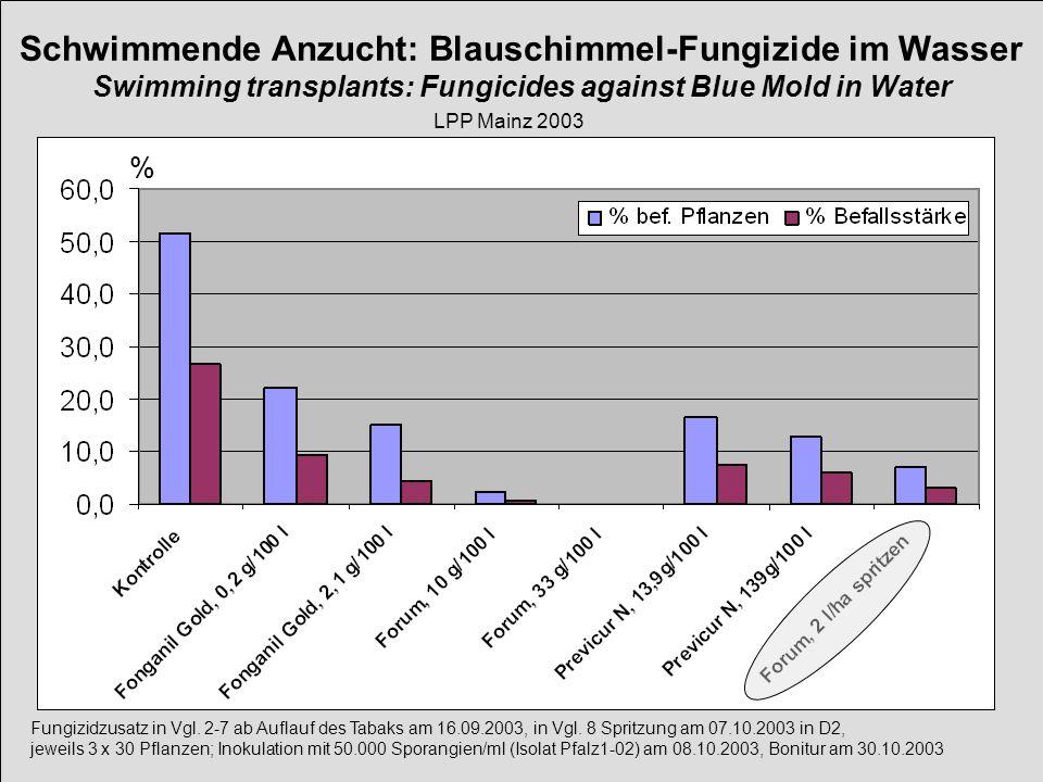 Fungizidzusatz in Vgl. 2-7 ab Auflauf des Tabaks am 16.09.2003, in Vgl. 8 Spritzung am 07.10.2003 in D2, jeweils 3 x 30 Pflanzen; Inokulation mit 50.0