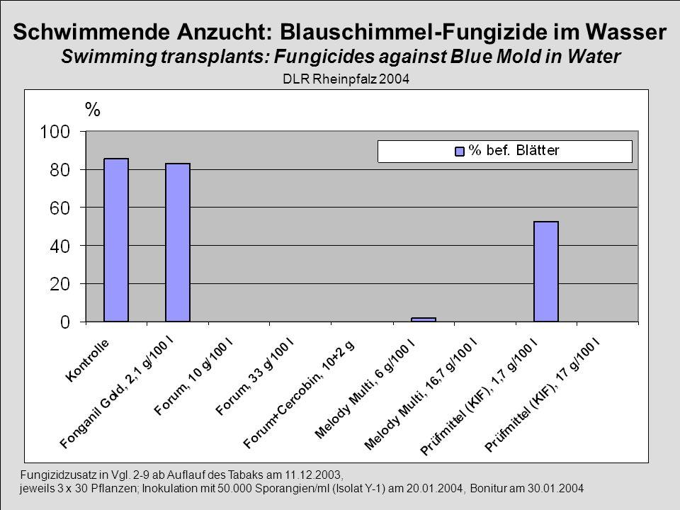 Fungizidzusatz in Vgl. 2-9 ab Auflauf des Tabaks am 11.12.2003, jeweils 3 x 30 Pflanzen; Inokulation mit 50.000 Sporangien/ml (Isolat Y-1) am 20.01.20