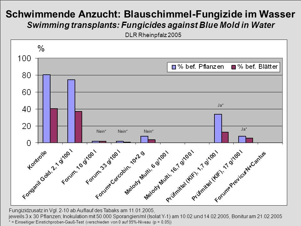 Fungizidzusatz in Vgl. 2-10 ab Auflauf des Tabaks am 11.01.2005, jeweils 3 x 30 Pflanzen; Inokulation mit 50.000 Sporangien/ml (Isolat Y-1) am 10.02.u