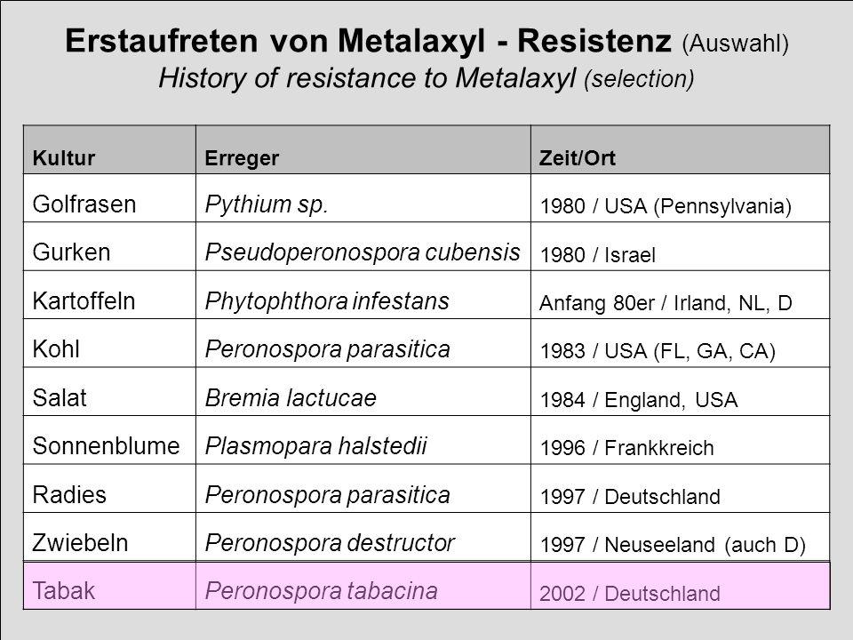 Erstaufreten von Metalaxyl - Resistenz (Auswahl) History of resistance to Metalaxyl (selection) KulturErregerZeit/Ort GolfrasenPythium sp. 1980 / USA