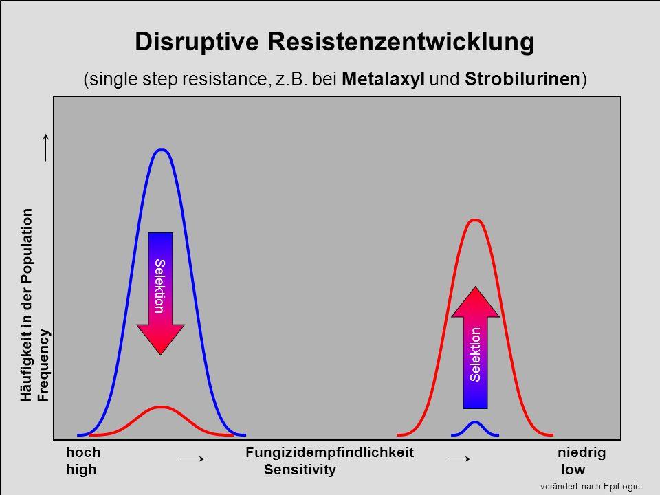 hoch Fungizidempfindlichkeit niedrig highSensitivity low Disruptive Resistenzentwicklung (single step resistance, z.B. bei Metalaxyl und Strobilurinen