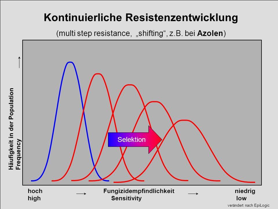 Selektion verändert nach EpiLogic Kontinuierliche Resistenzentwicklung (multi step resistance, shifting, z.B. bei Azolen) hoch Fungizidempfindlichkeit