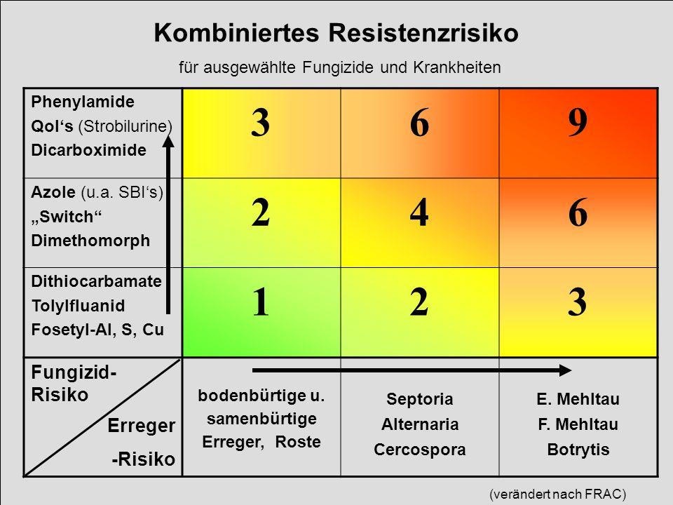 Kombiniertes Resistenzrisiko für ausgewählte Fungizide und Krankheiten Phenylamide QoIs (Strobilurine) Dicarboximide 369 Azole (u.a. SBIs) Switch Dime