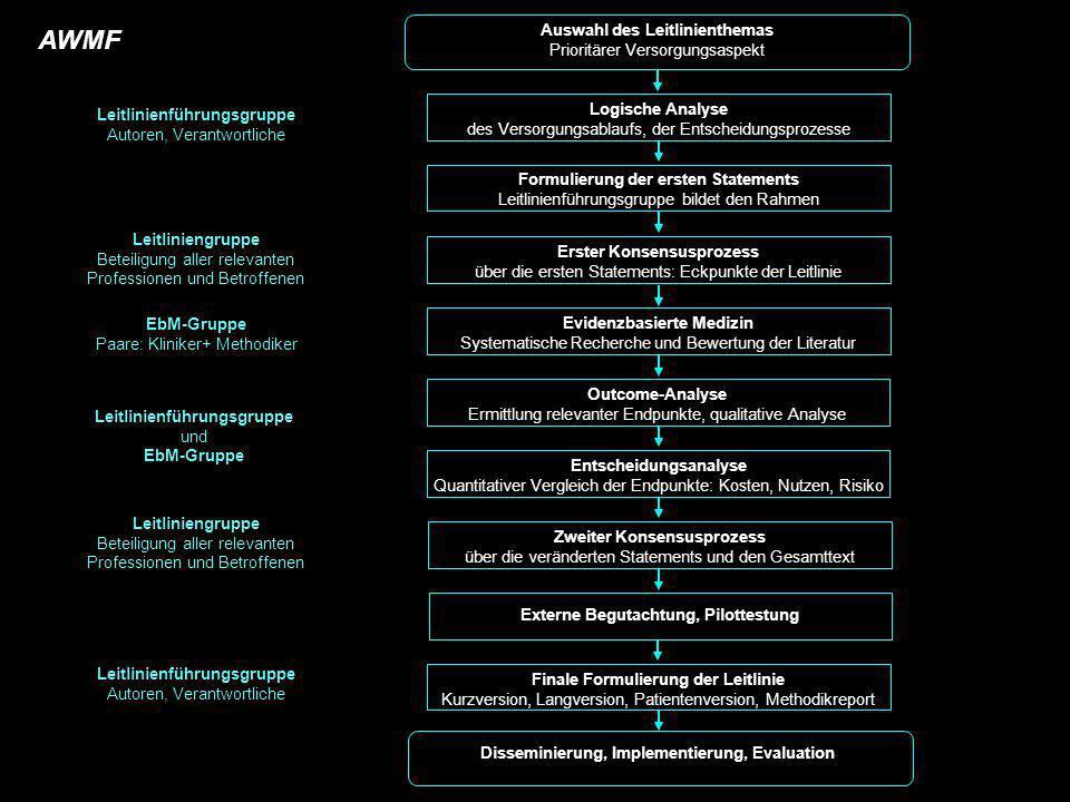 Logische Analyse des Versorgungsablaufs, der Entscheidungsprozesse Evidenzbasierte Medizin Systematische Recherche und Bewertung der Literatur Formuli
