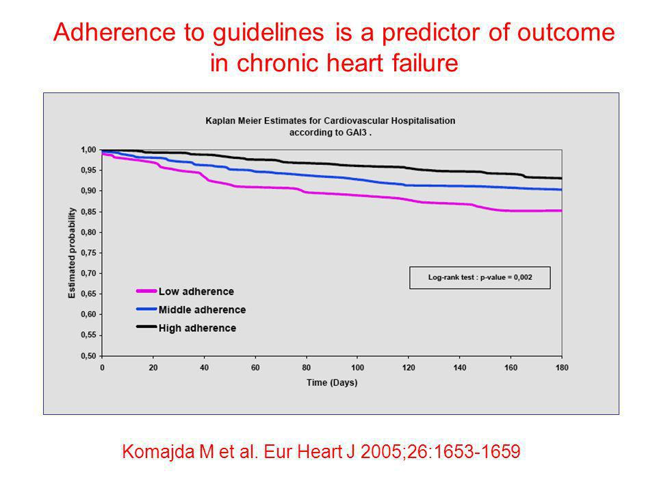Adherence to guidelines is a predictor of outcome in chronic heart failure Komajda M et al. Eur Heart J 2005;26:1653-1659