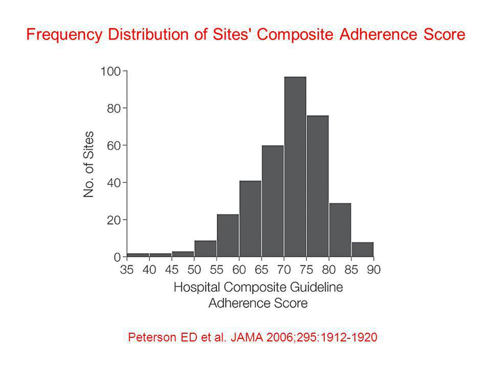 Frequency Distribution of Sites' Composite Adherence Score Peterson ED et al. JAMA 2006;295:1912-1920