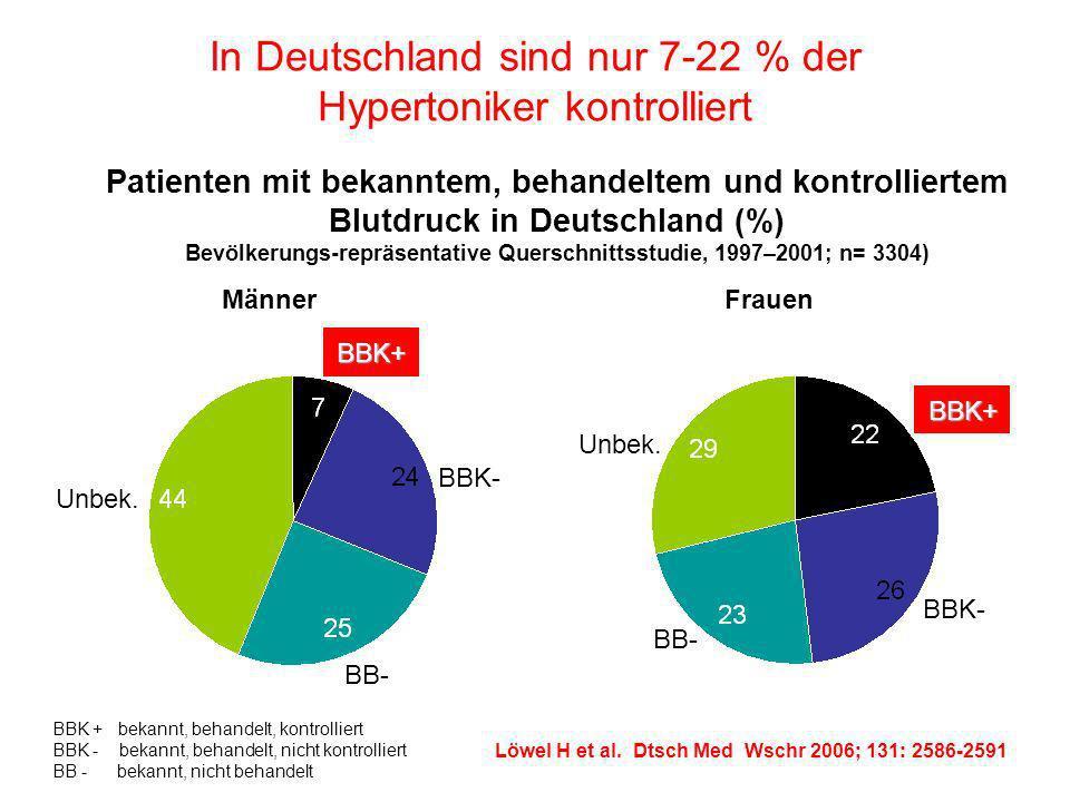 In Deutschland sind nur 7-22 % der Hypertoniker kontrolliert BBK + bekannt, behandelt, kontrolliert BBK - bekannt, behandelt, nicht kontrolliert BB -