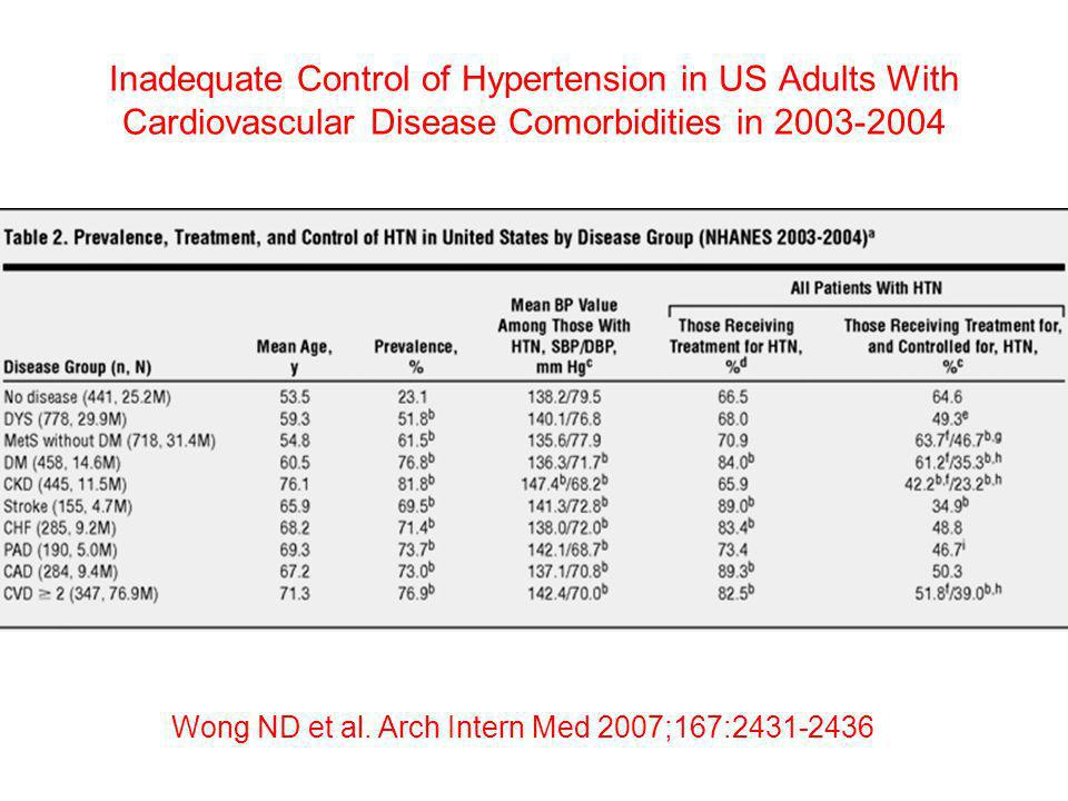 Inadequate Control of Hypertension in US Adults With Cardiovascular Disease Comorbidities in 2003-2004 Wong ND et al. Arch Intern Med 2007;167:2431-24