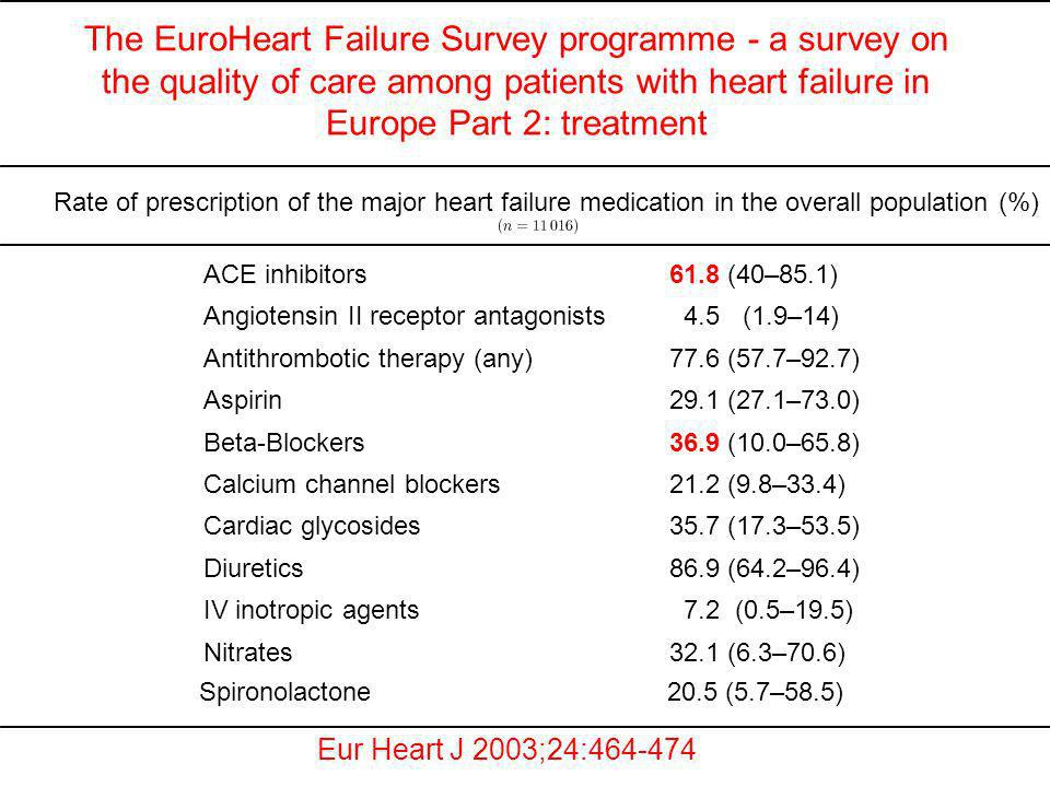 The EuroHeart Failure Survey programme - a survey on the quality of care among patients with heart failure in Europe Part 2: treatment Eur Heart J 200