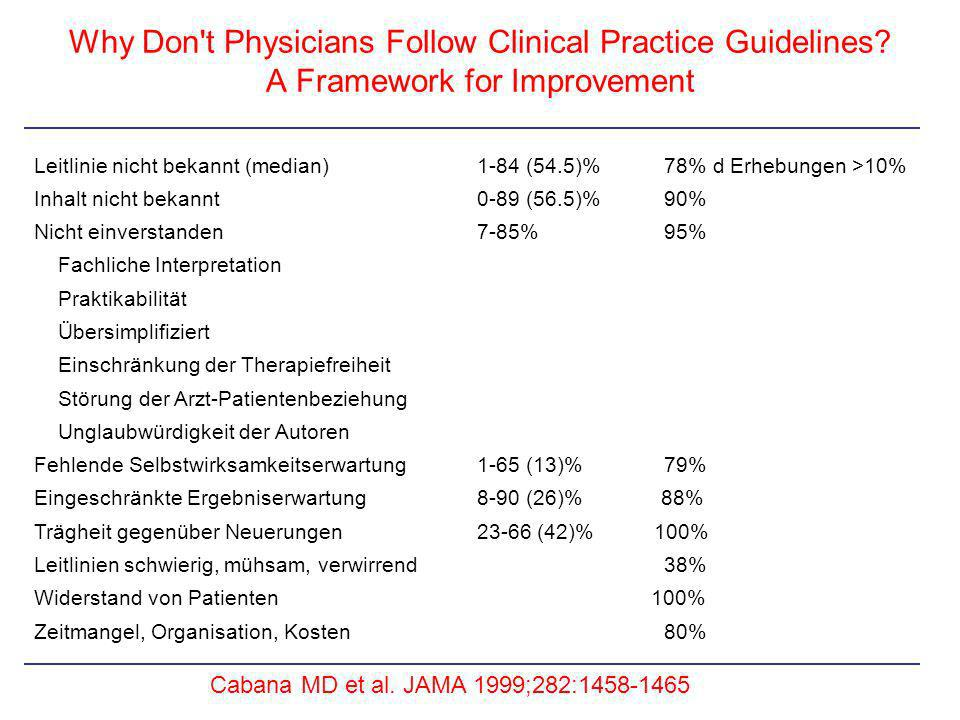 Why Don't Physicians Follow Clinical Practice Guidelines? A Framework for Improvement Cabana MD et al. JAMA 1999;282:1458-1465 Leitlinie nicht bekannt