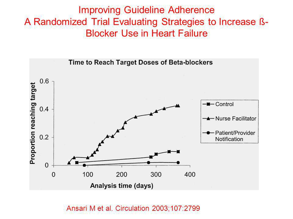 Improving Guideline Adherence A Randomized Trial Evaluating Strategies to Increase ß- Blocker Use in Heart Failure Ansari M et al. Circulation 2003;10