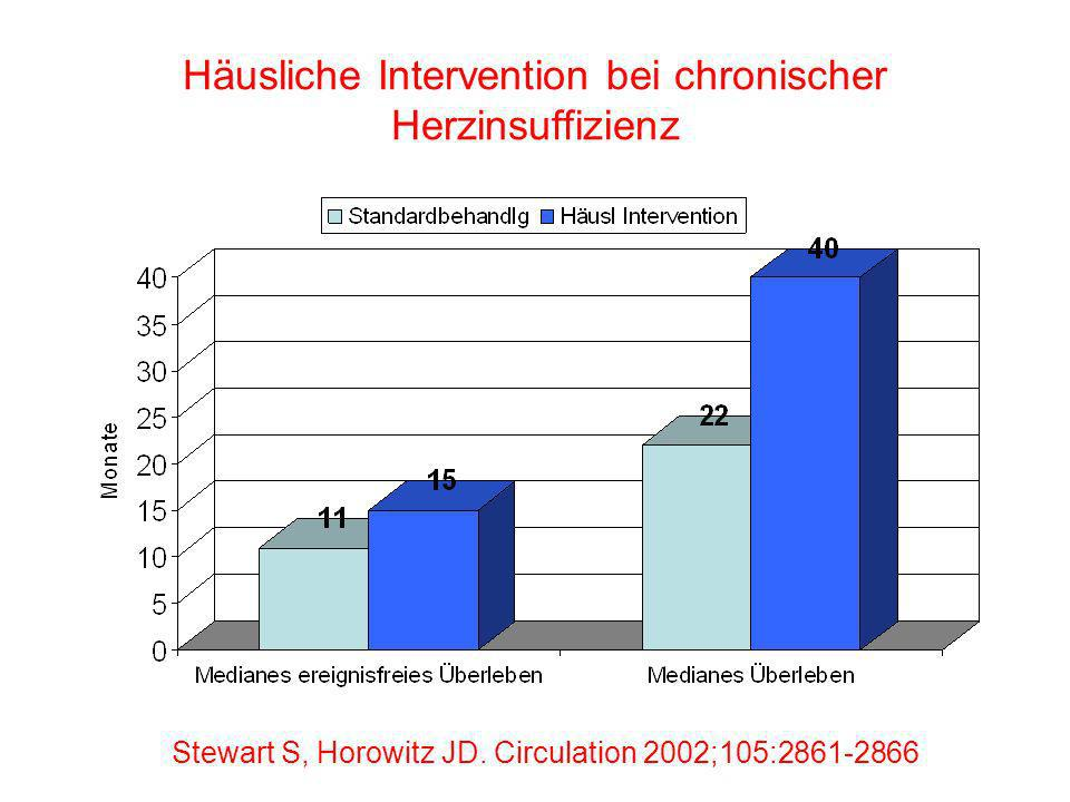 Stewart S, Horowitz JD. Circulation 2002;105:2861-2866 Häusliche Intervention bei chronischer Herzinsuffizienz