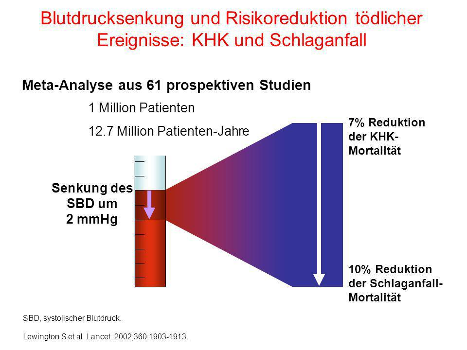 1 Million Patienten 12.7 Million Patienten-Jahre Senkung des SBD um 2 mmHg 10% Reduktion der Schlaganfall- Mortalität 7% Reduktion der KHK- Mortalität