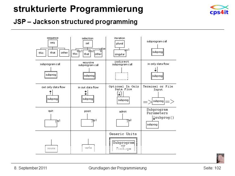 strukturierte Programmierung JSP – Jackson structured programming 8. September 2011Seite: 102Grundlagen der Programmierung