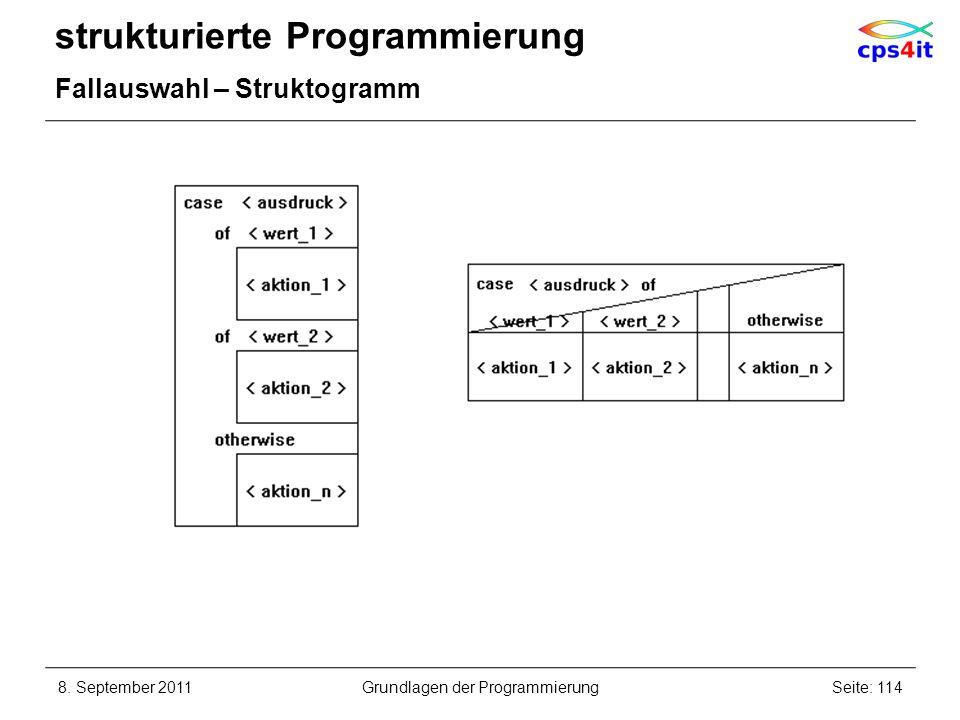 strukturierte Programmierung Fallauswahl – Struktogramm 8. September 2011Seite: 114Grundlagen der Programmierung