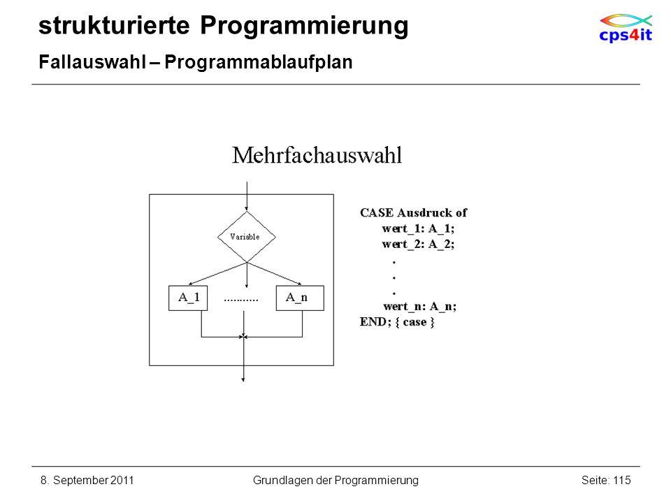 strukturierte Programmierung Fallauswahl – Programmablaufplan 8. September 2011Seite: 115Grundlagen der Programmierung