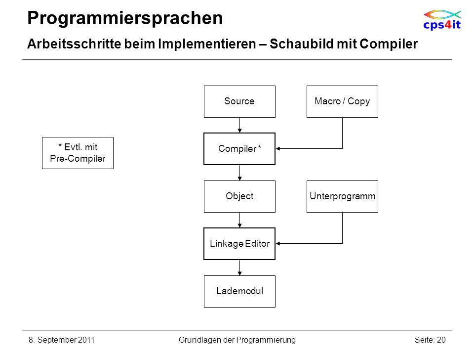 Programmiersprachen Arbeitsschritte beim Implementieren – Schaubild mit Compiler 8. September 2011Seite: 20Grundlagen der Programmierung Object Source